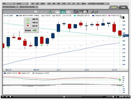 S & P correction, reading stock charts, technical analysis