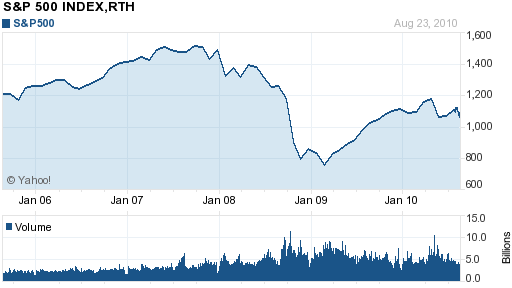 yahoo chart of the S&P 500
